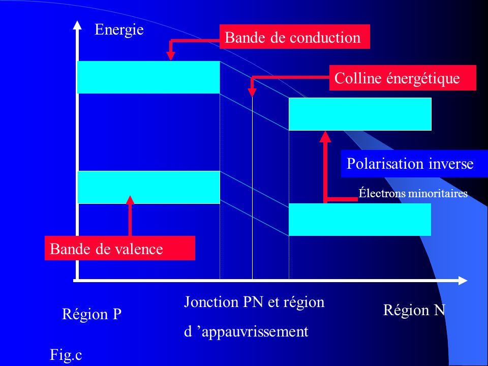 Energie Région P Région N Jonction PN et région d appauvrissement Bande de conduction Bande de valence Polarisation inverse Colline énergétique Électr