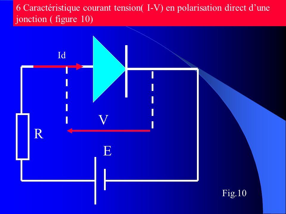 Fig.10 6 Caractéristique courant tension( I-V) en polarisation direct dune jonction ( figure 10) Id R E V