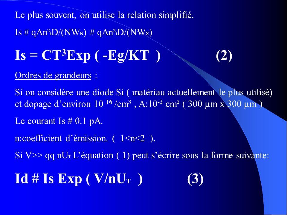 Le plus souvent, on utilise la relation simplifié. Is # qAn² i D/(NW N ) # qAn² i D/(NW X ) Is = CT 3 Exp ( -Eg/KT )(2) Ordres de grandeurs : Si on co
