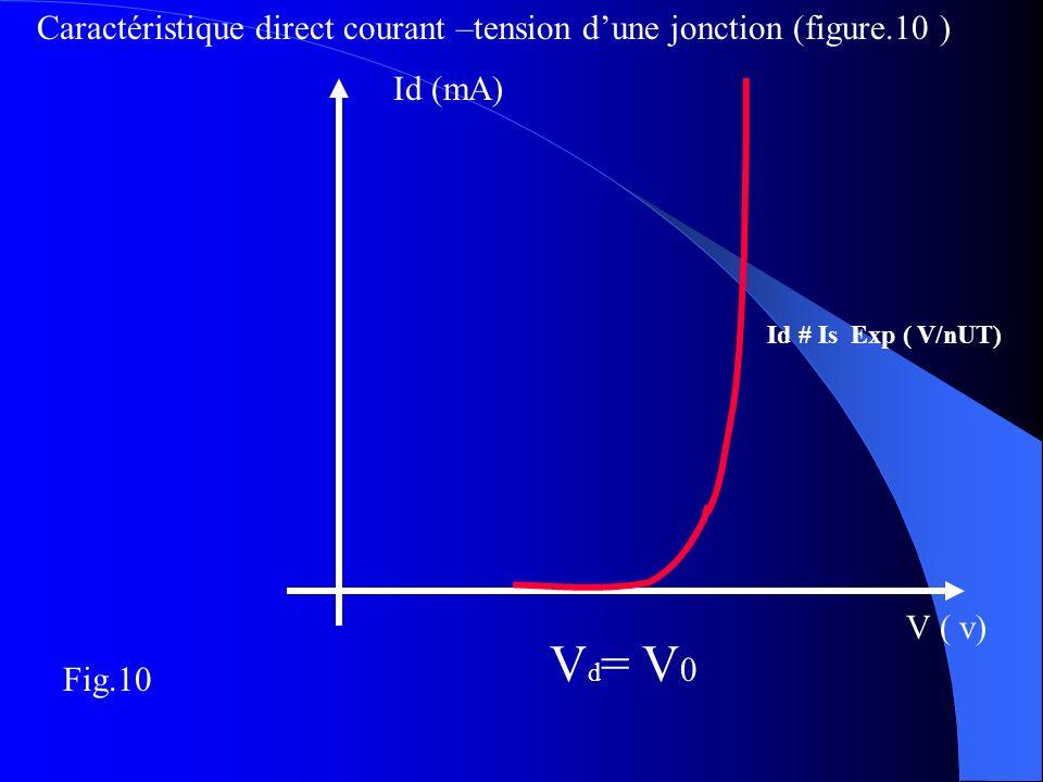 Id # Is Exp ( V/nUT) Id (mA) Caractéristique direct courant –tension dune jonction (figure.10 ) V ( v) V d = V 0 Fig.10