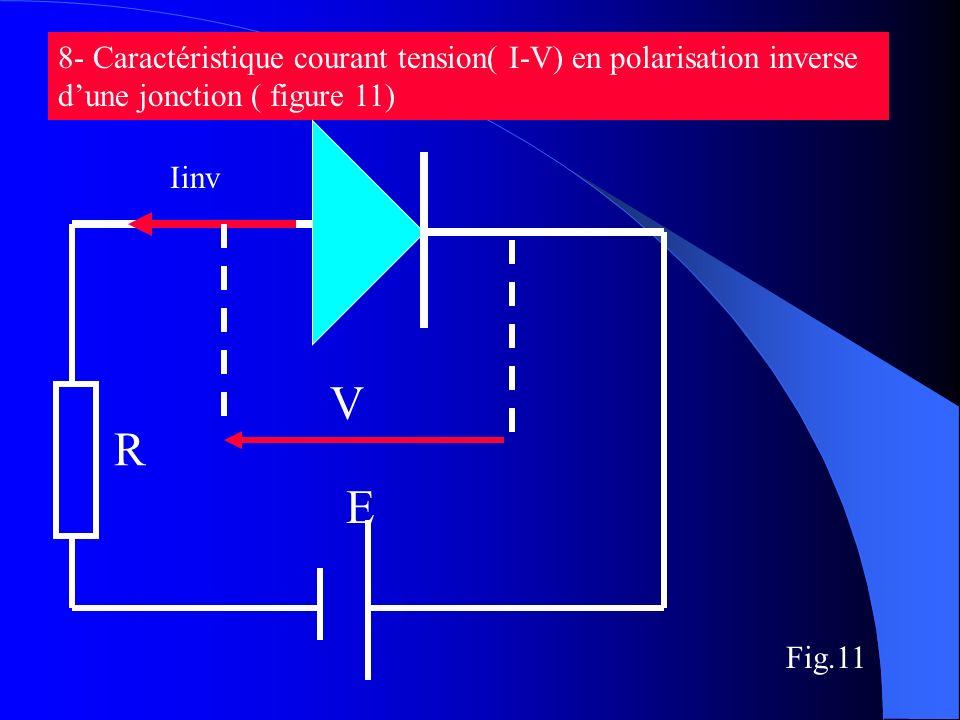 8- Caractéristique courant tension( I-V) en polarisation inverse dune jonction ( figure 11) Iinv R E V Fig.11