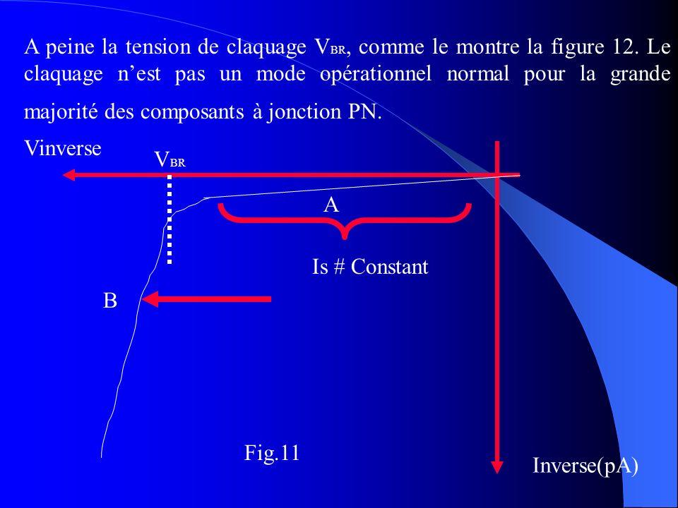 A peine la tension de claquage V BR, comme le montre la figure 12. Le claquage nest pas un mode opérationnel normal pour la grande majorité des compos