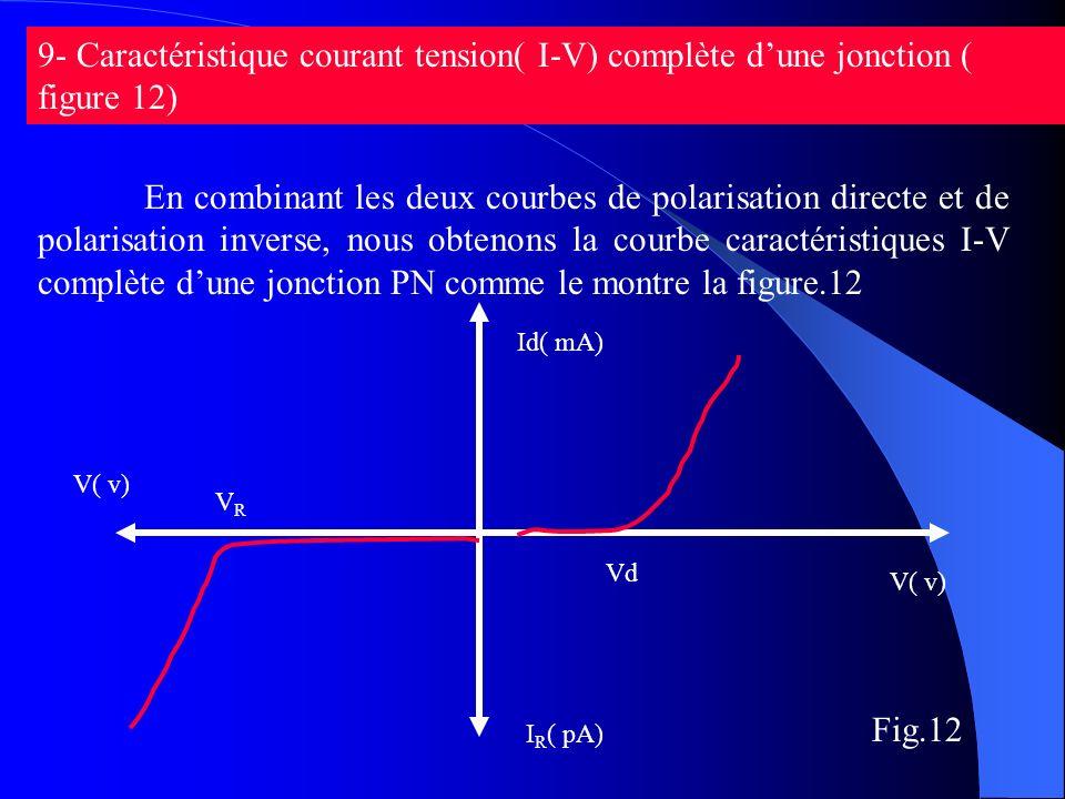 9- Caractéristique courant tension( I-V) complète dune jonction ( figure 12) Fig.12 En combinant les deux courbes de polarisation directe et de polari