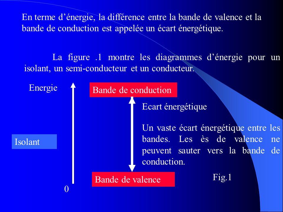 En terme dénergie, la différence entre la bande de valence et la bande de conduction est appelée un écart énergétique. La figure.1 montre les diagramm