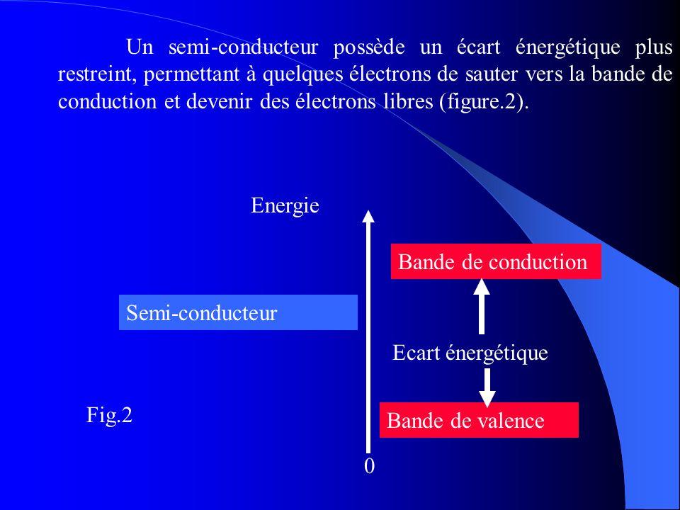 Energie Bande de conduction 0 Bande de valence Ecart énergétique Semi-conducteur Un semi-conducteur possède un écart énergétique plus restreint, perme
