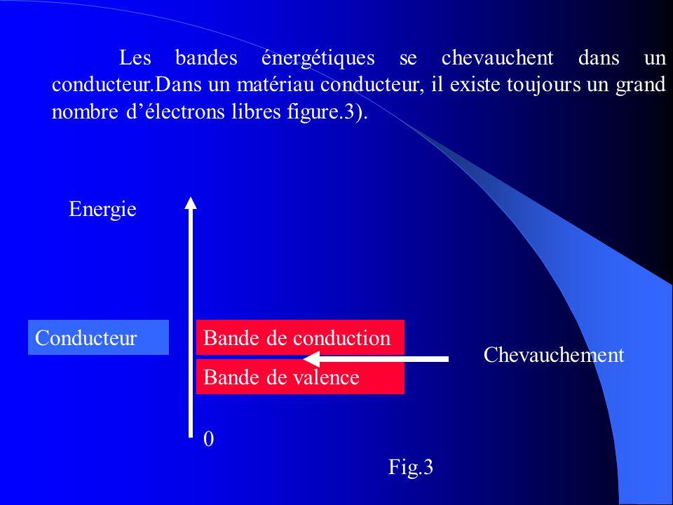 Energie Bande de conduction 0 Bande de valence Chevauchement Conducteur Les bandes énergétiques se chevauchent dans un conducteur.Dans un matériau con