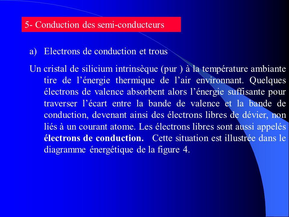 5- Conduction des semi-conducteurs a)Electrons de conduction et trous Un cristal de silicium intrinsèque (pur ) à la température ambiante tire de léne