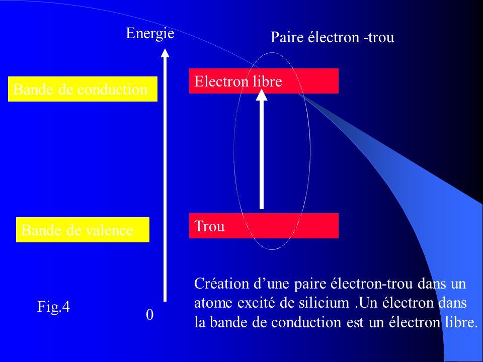 Energie Electron libre 0 Trou Bande de conduction Paire électron -trou Bande de valence Fig.4 Création dune paire électron-trou dans un atome excité d