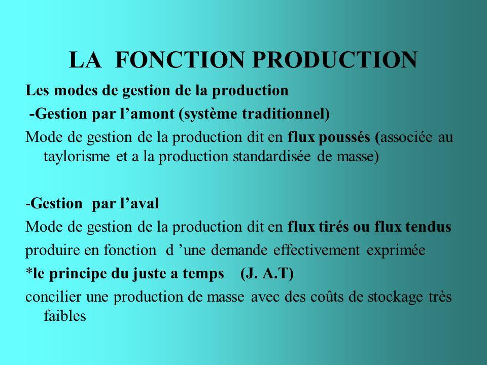 LA FONCTION PRODUCTION Les modes de gestion de la production -Gestion par lamont (système traditionnel) Mode de gestion de la production dit en flux p