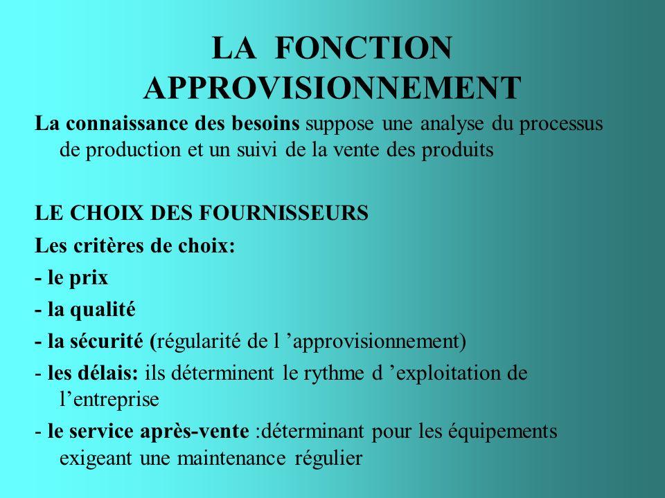 LA FONCTION APPROVISIONNEMENT La connaissance des besoins suppose une analyse du processus de production et un suivi de la vente des produits LE CHOIX