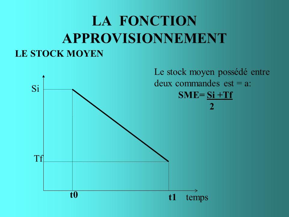 LA FONCTION APPROVISIONNEMENT LE STOCK MOYEN temps t1 t0 Tf Si Le stock moyen possédé entre deux commandes est = a: SME= Si +Tf 2