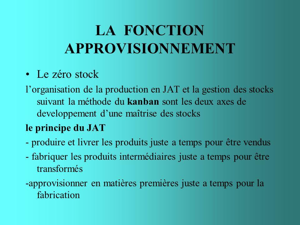 LA FONCTION APPROVISIONNEMENT Le zéro stock lorganisation de la production en JAT et la gestion des stocks suivant la méthode du kanban sont les deux