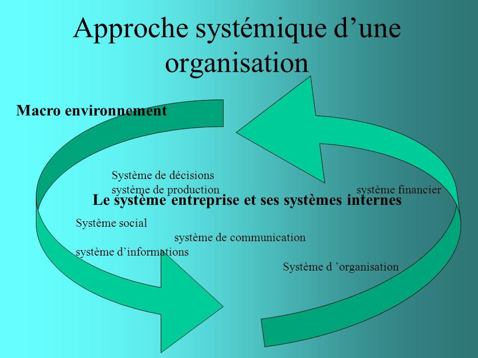 Approche systémique dune organisation Le système entreprise et ses systèmes internes Système social système de communication système dinformations Sys
