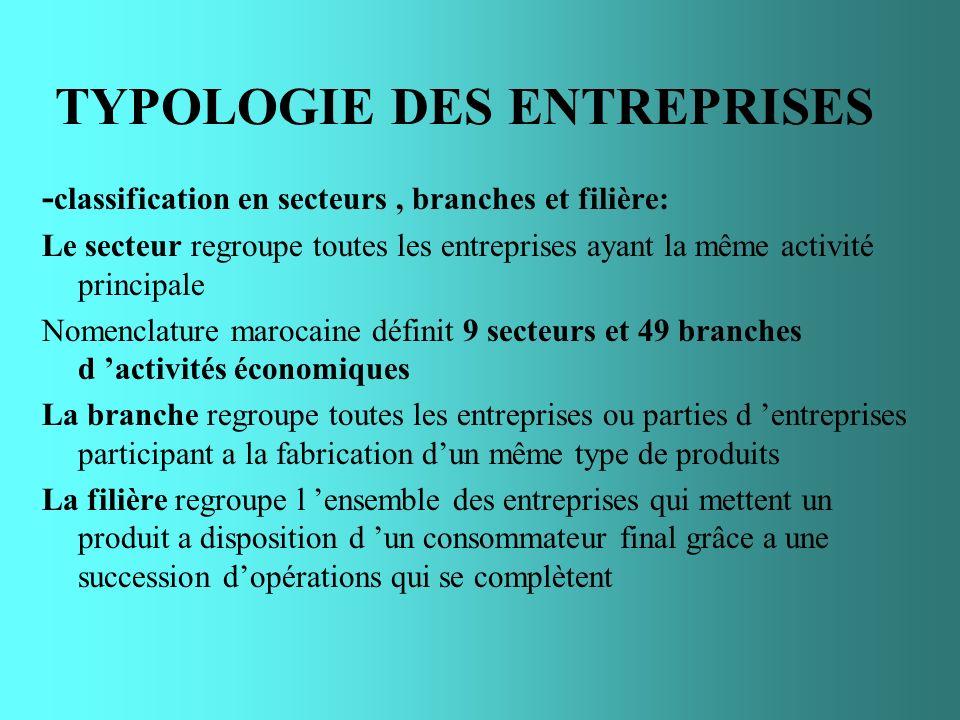 TYPOLOGIE DES ENTREPRISES - classification en secteurs, branches et filière: Le secteur regroupe toutes les entreprises ayant la même activité princip