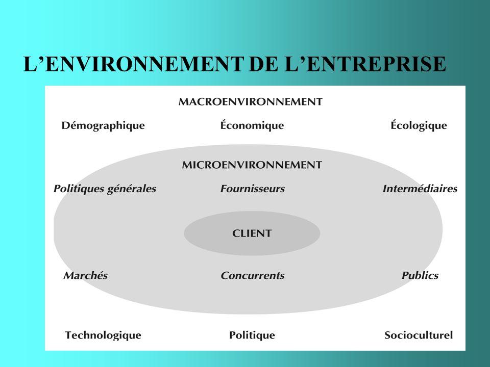 LENVIRONNEMENT DE LENTREPRISE