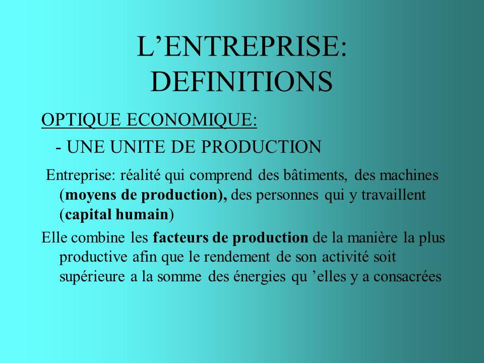 LENTREPRISE: DEFINITIONS OPTIQUE ECONOMIQUE: - UNE UNITE DE PRODUCTION Entreprise: réalité qui comprend des bâtiments, des machines (moyens de product