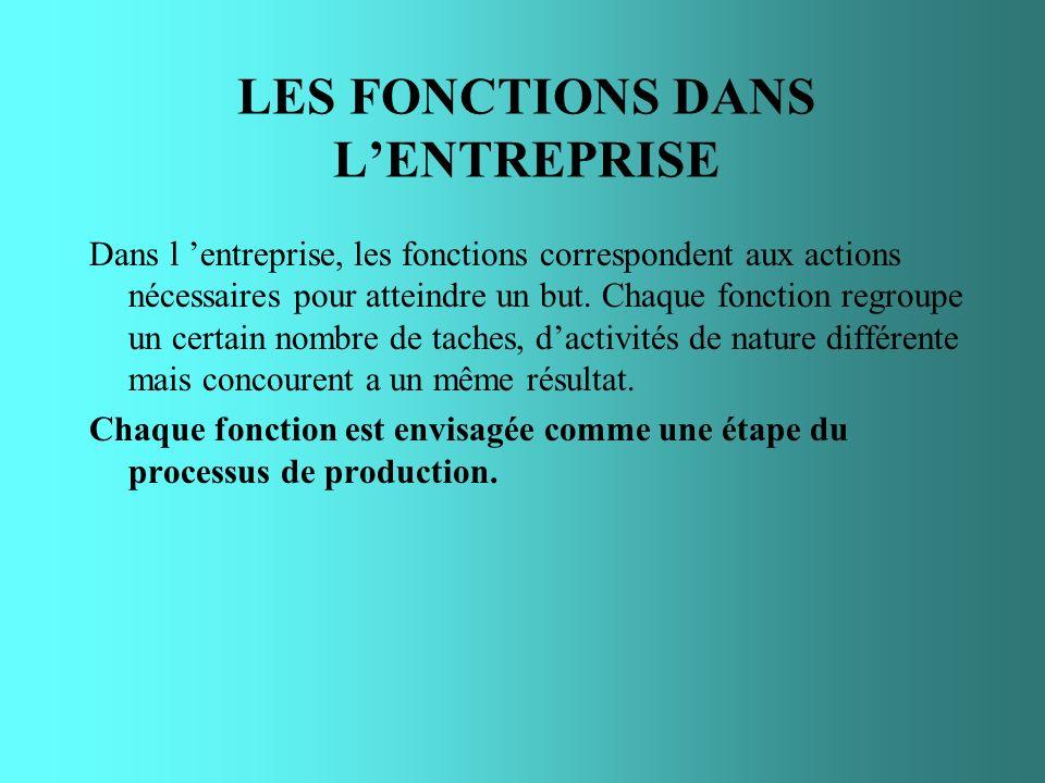 LES FONCTIONS DANS LENTREPRISE Dans l entreprise, les fonctions correspondent aux actions nécessaires pour atteindre un but. Chaque fonction regroupe