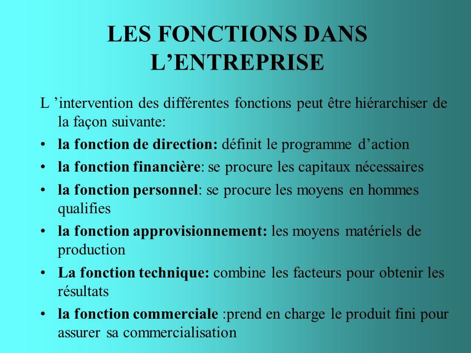 LES FONCTIONS DANS LENTREPRISE L intervention des différentes fonctions peut être hiérarchiser de la façon suivante: la fonction de direction: définit