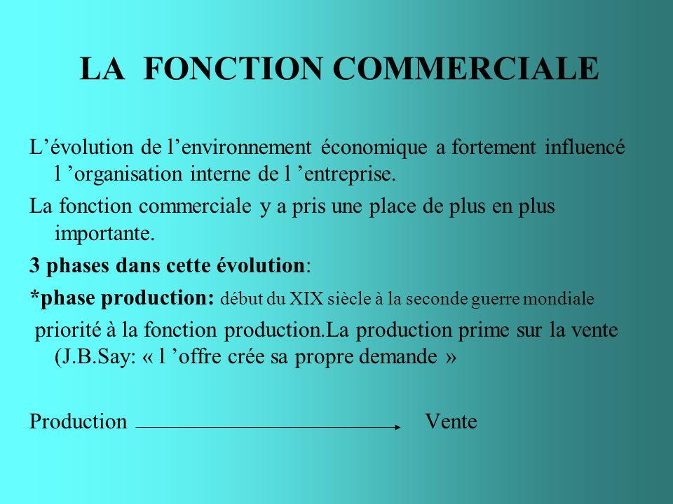 LA FONCTION COMMERCIALE Lévolution de lenvironnement économique a fortement influencé l organisation interne de l entreprise. La fonction commerciale