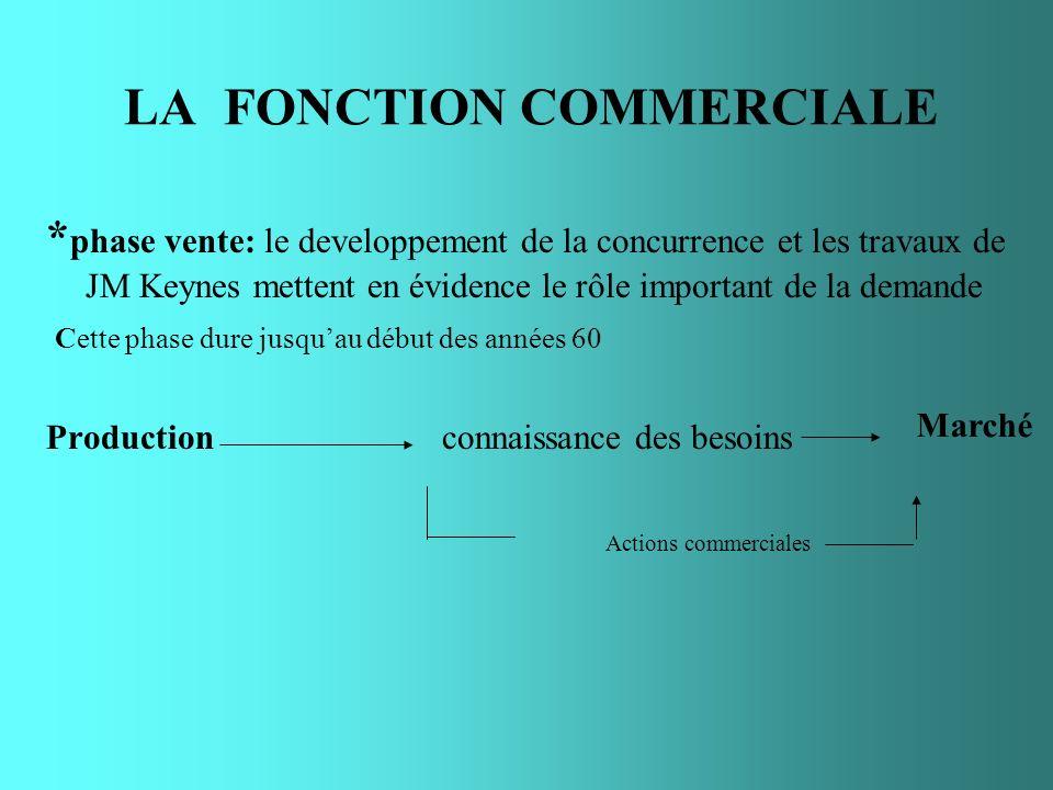 LA FONCTION COMMERCIALE * phase vente: le developpement de la concurrence et les travaux de JM Keynes mettent en évidence le rôle important de la dema