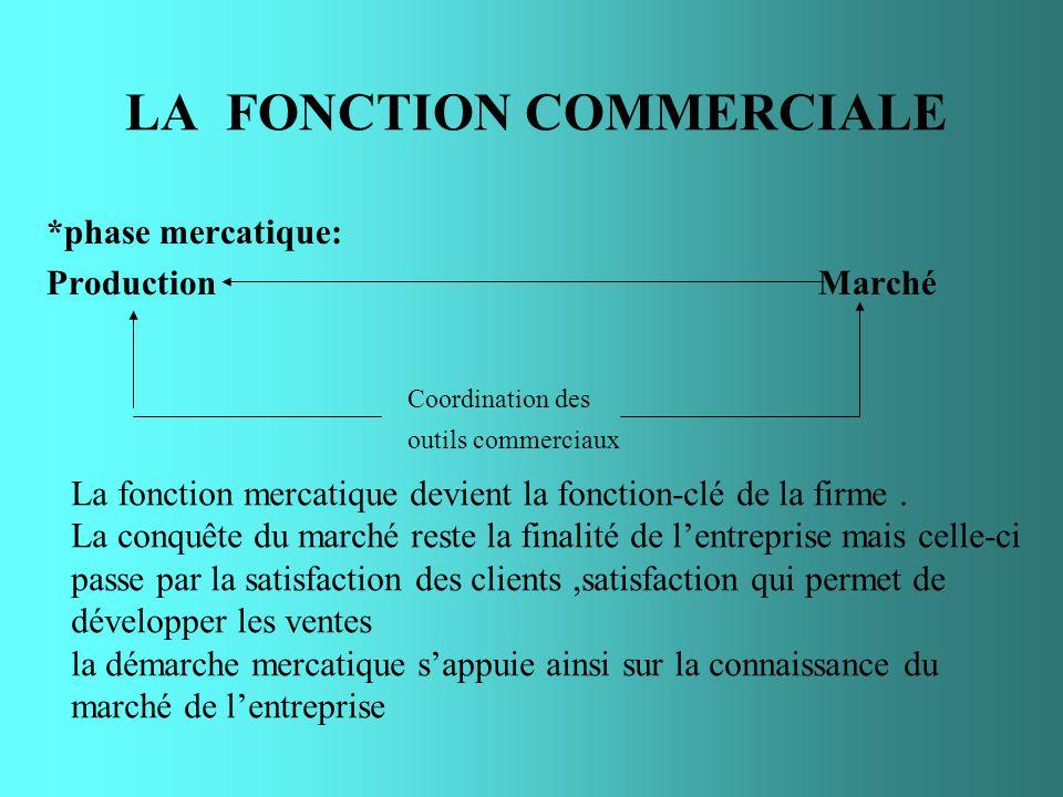 LA FONCTION COMMERCIALE *phase mercatique: Production Marché Coordination des outils commerciaux La fonction mercatique devient la fonction-clé de la