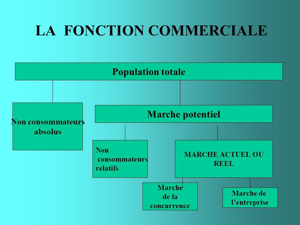 LA FONCTION COMMERCIALE Population totale Non consommateurs absolus Marche potentiel Non consommateurs relatifs MARCHE ACTUEL OU REEL Marche de la con