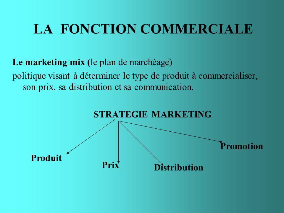 LA FONCTION COMMERCIALE Le marketing mix (le plan de marchéage) politique visant à déterminer le type de produit à commercialiser, son prix, sa distri