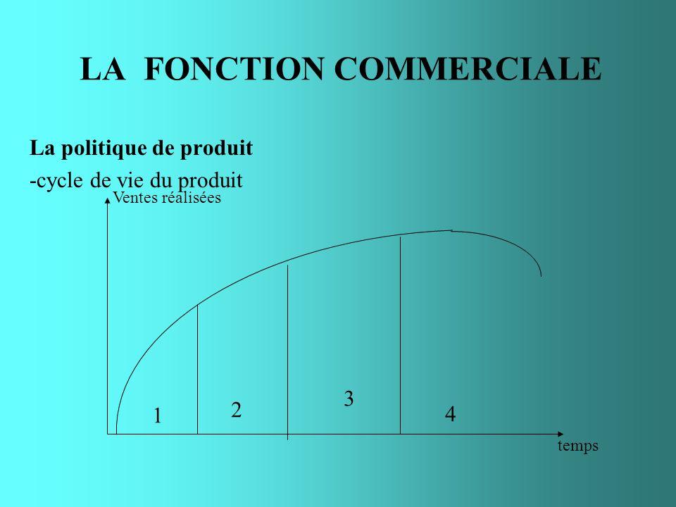 LA FONCTION COMMERCIALE La politique de produit -cycle de vie du produit Ventes réalisées temps 1 2 3 4