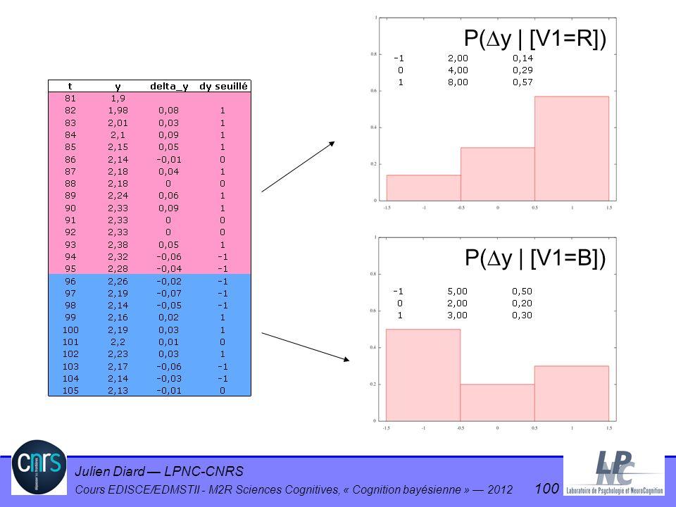 Julien Diard LPNC-CNRS Cours EDISCE/EDMSTII - M2R Sciences Cognitives, « Cognition bayésienne » 2012 100 P( y | [V1=R]) P( y | [V1=B])
