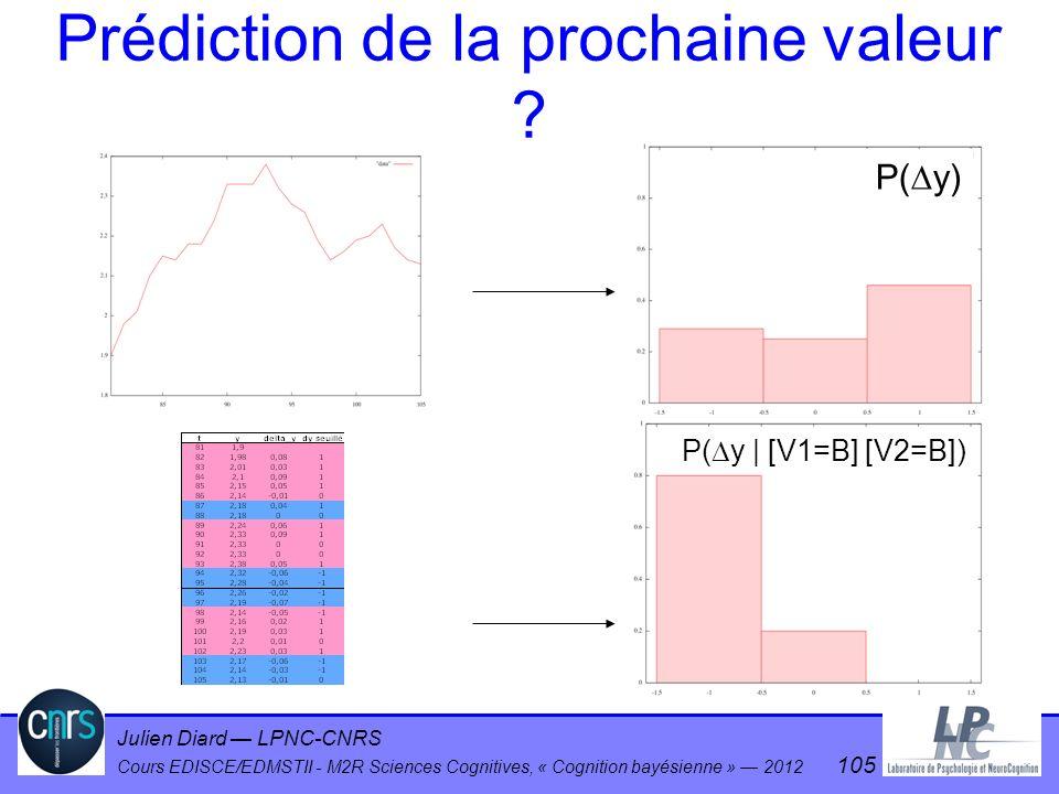 Julien Diard LPNC-CNRS Cours EDISCE/EDMSTII - M2R Sciences Cognitives, « Cognition bayésienne » 2012 105 Prédiction de la prochaine valeur ? P( y) P(