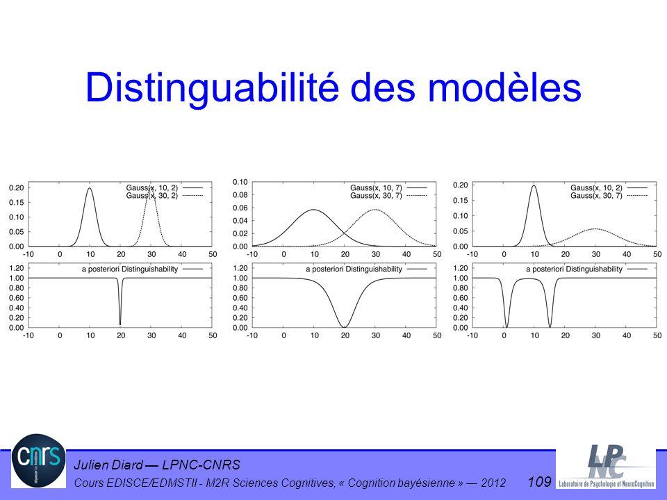 Julien Diard LPNC-CNRS Cours EDISCE/EDMSTII - M2R Sciences Cognitives, « Cognition bayésienne » 2012 109 Distinguabilité des modèles