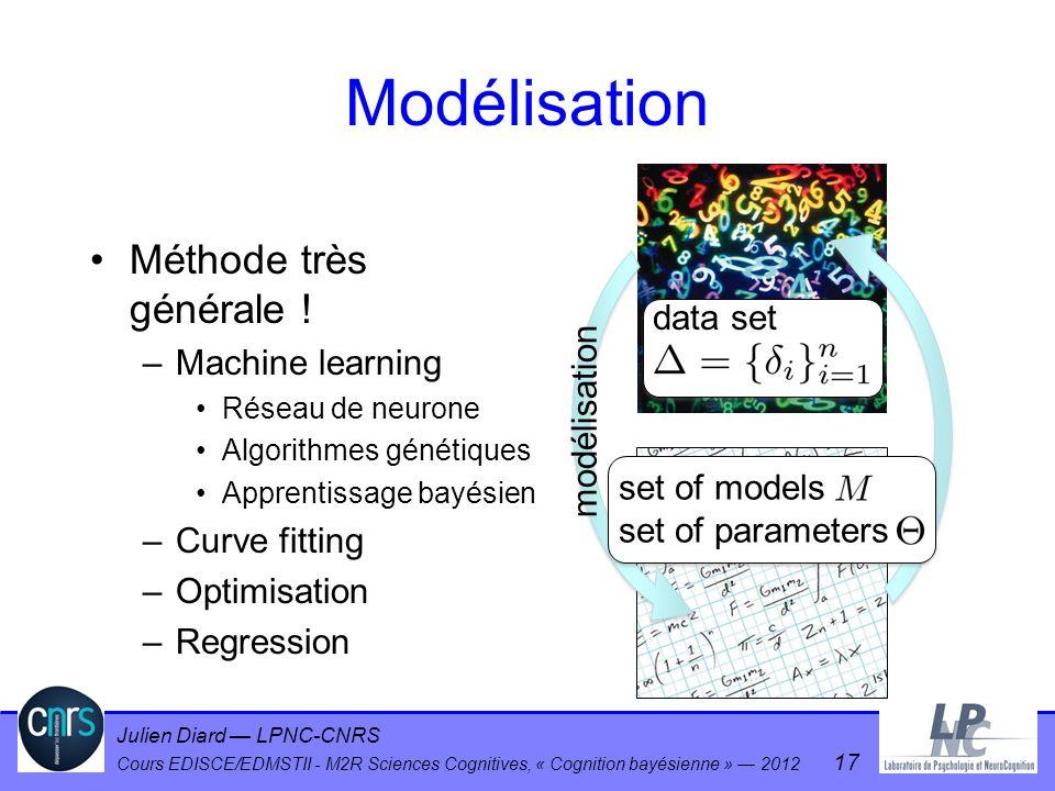 Julien Diard LPNC-CNRS Cours EDISCE/EDMSTII - M2R Sciences Cognitives, « Cognition bayésienne » 2012 17 Modélisation Méthode très générale ! –Machine