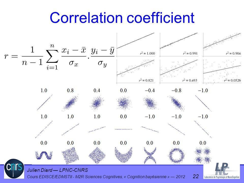 Julien Diard LPNC-CNRS Cours EDISCE/EDMSTII - M2R Sciences Cognitives, « Cognition bayésienne » 2012 22 Correlation coefficient
