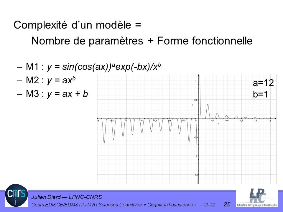 Julien Diard LPNC-CNRS Cours EDISCE/EDMSTII - M2R Sciences Cognitives, « Cognition bayésienne » 2012 28 Complexité dun modèle = Nombre de paramètres +