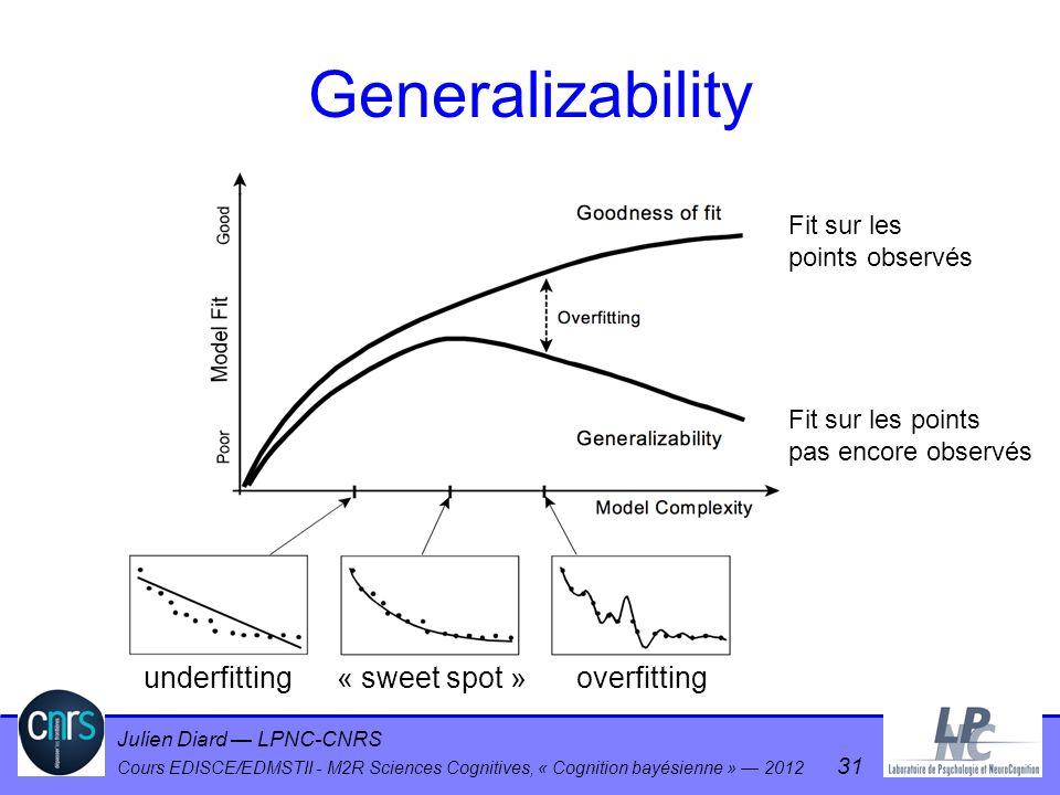 Julien Diard LPNC-CNRS Cours EDISCE/EDMSTII - M2R Sciences Cognitives, « Cognition bayésienne » 2012 31 Generalizability Fit sur les points observés F