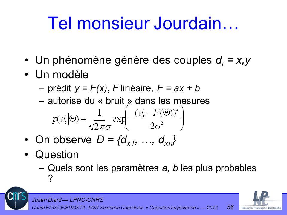 Julien Diard LPNC-CNRS Cours EDISCE/EDMSTII - M2R Sciences Cognitives, « Cognition bayésienne » 2012 56 Tel monsieur Jourdain… Un phénomène génère des