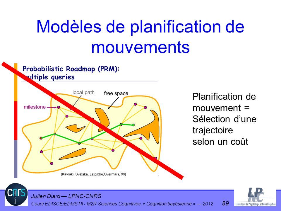 Julien Diard LPNC-CNRS Cours EDISCE/EDMSTII - M2R Sciences Cognitives, « Cognition bayésienne » 2012 89 Modèles de planification de mouvements Planifi