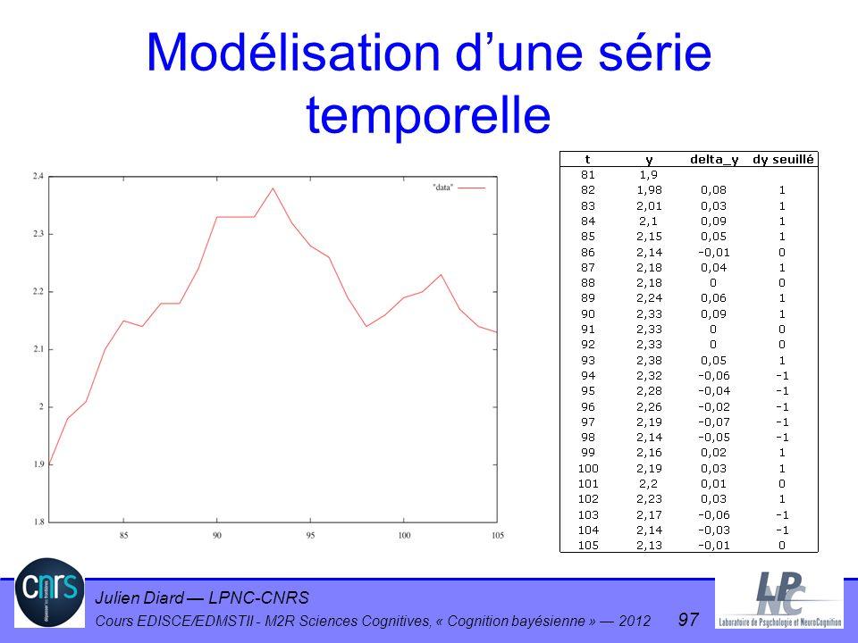 Julien Diard LPNC-CNRS Cours EDISCE/EDMSTII - M2R Sciences Cognitives, « Cognition bayésienne » 2012 97 Modélisation dune série temporelle