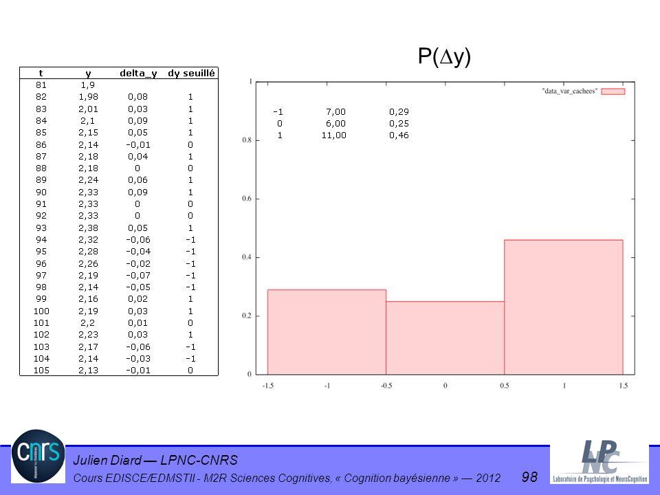 Julien Diard LPNC-CNRS Cours EDISCE/EDMSTII - M2R Sciences Cognitives, « Cognition bayésienne » 2012 98 P( y)