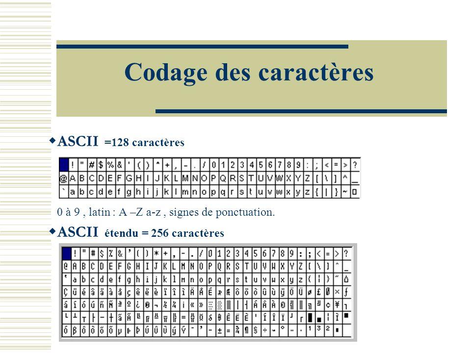 Codage des caractères ASCII =128 caractères 0 à 9, latin : A –Z a-z, signes de ponctuation. ASCII étendu = 256 caractères