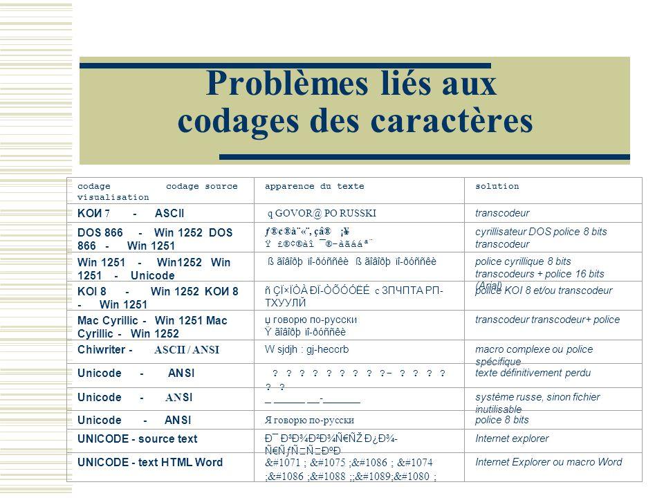 Problèmes liés aux codages des caractères codage codage source visualisation apparence du textesolution KOИ 7 - ASCII q GOVOR@ PO RUSSKI transcodeur D