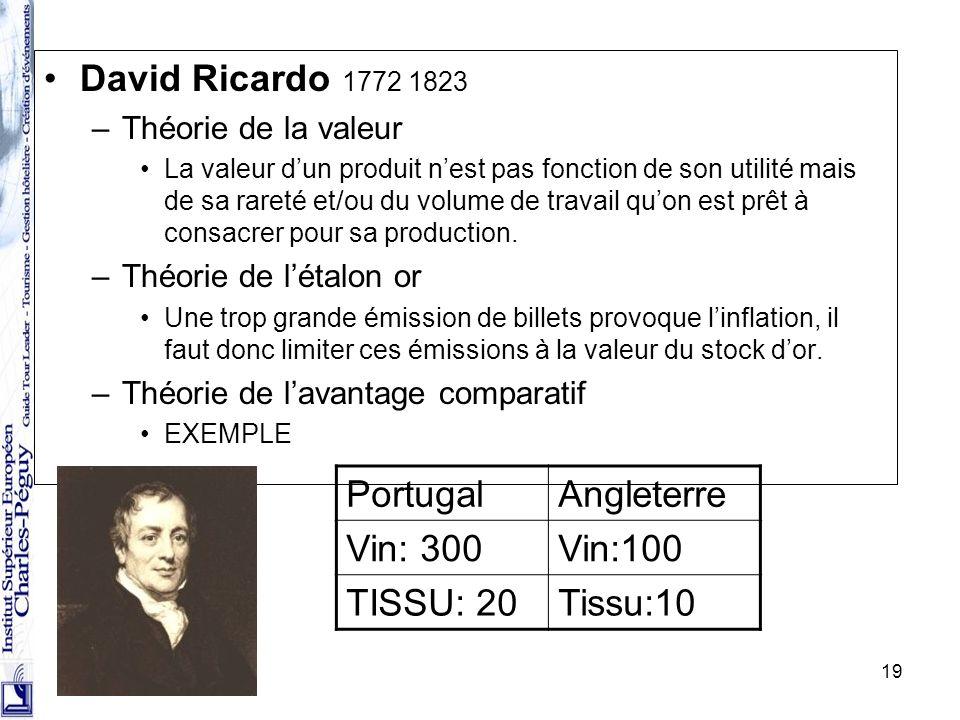 19 David Ricardo 1772 1823 –Théorie de la valeur La valeur dun produit nest pas fonction de son utilité mais de sa rareté et/ou du volume de travail q