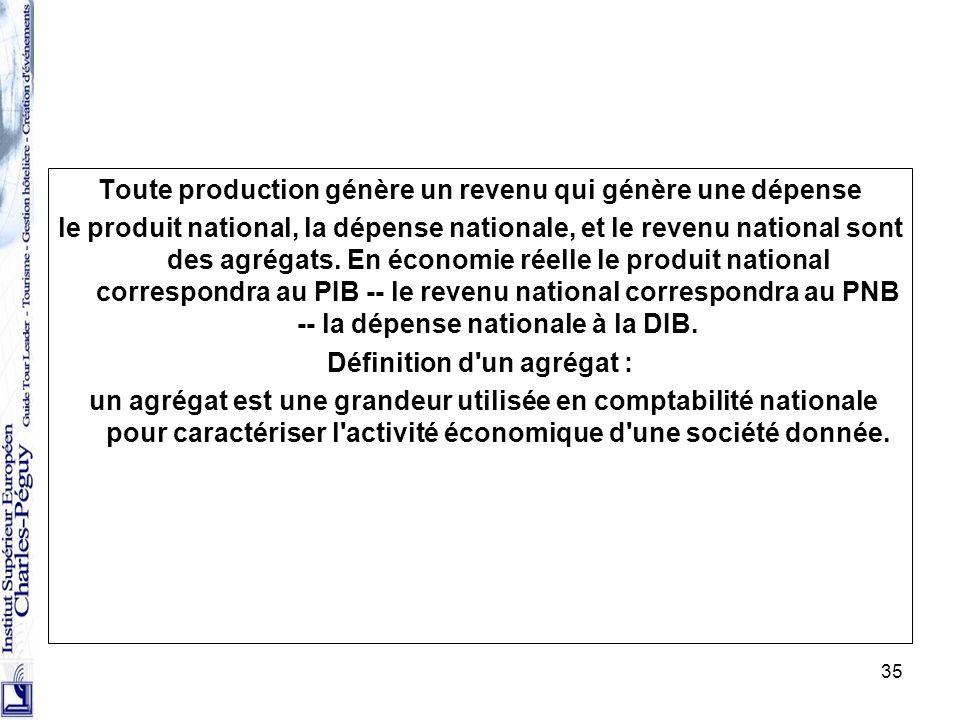 35 Toute production génère un revenu qui génère une dépense le produit national, la dépense nationale, et le revenu national sont des agrégats. En éco