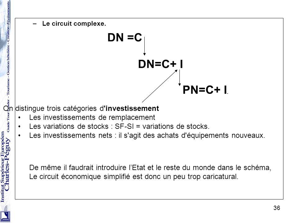 36 –Le circuit complexe. DN =C DN=C+ I PN=C+ I. On distingue trois catégories d'investissement Les investissements de remplacement Les variations de s