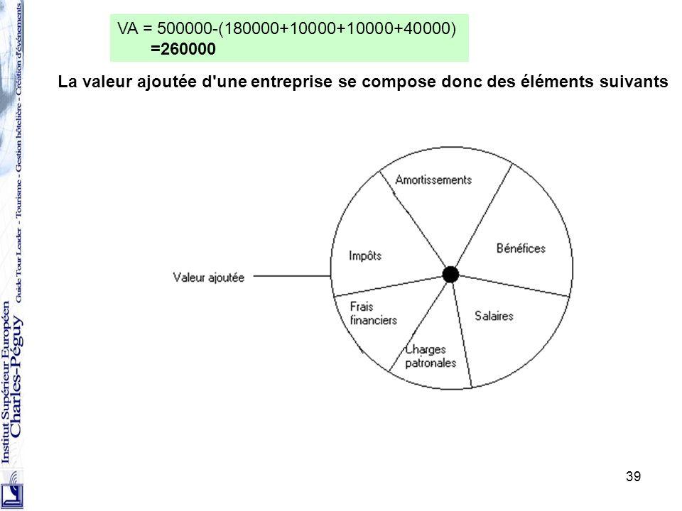 39 La valeur ajoutée d'une entreprise se compose donc des éléments suivants VA = 500000-(180000+10000+10000+40000) =260000