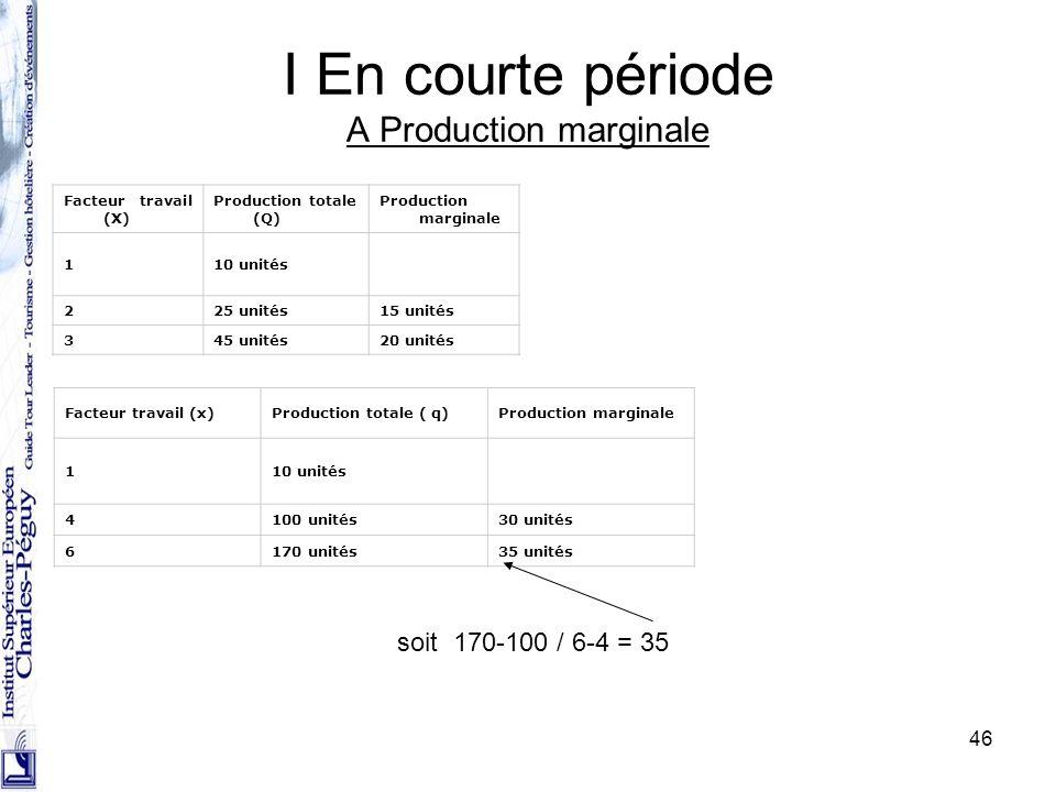 46 I En courte période A Production marginale Facteur travail (X) Production totale (Q) Production marginale 110 unités 225 unités15 unités 345 unités