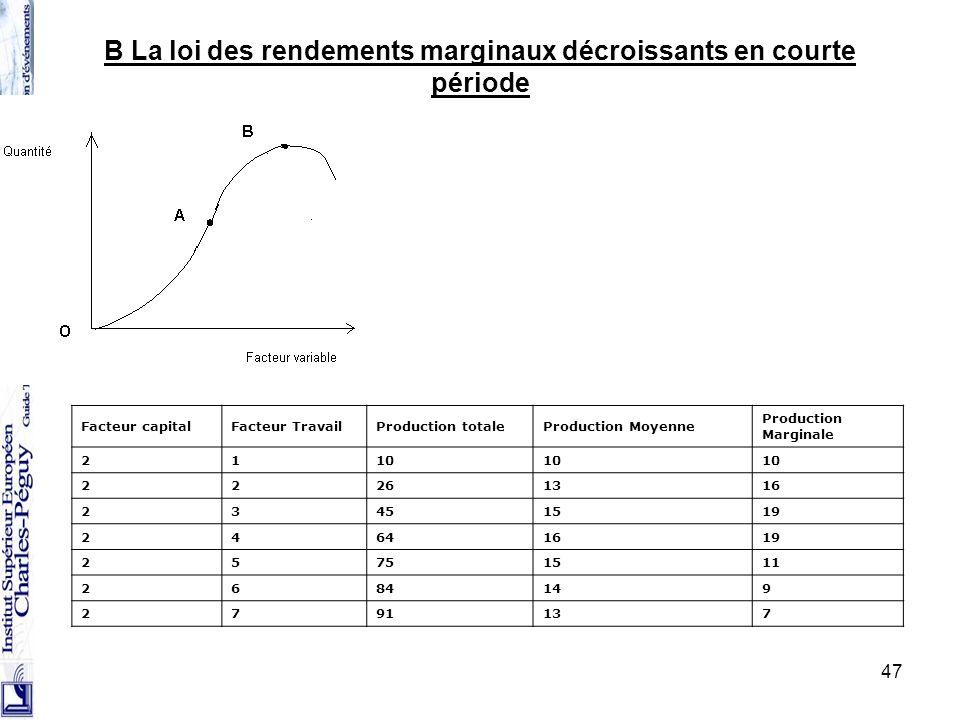47 B La loi des rendements marginaux décroissants en courte période Facteur capitalFacteur TravailProduction totaleProduction Moyenne Production Margi