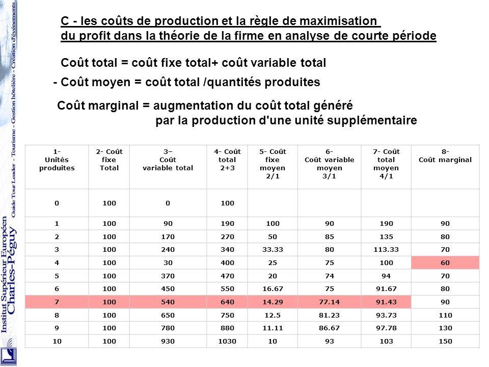 48 C - les coûts de production et la règle de maximisation du profit dans la théorie de la firme en analyse de courte période Coût total = coût fixe t