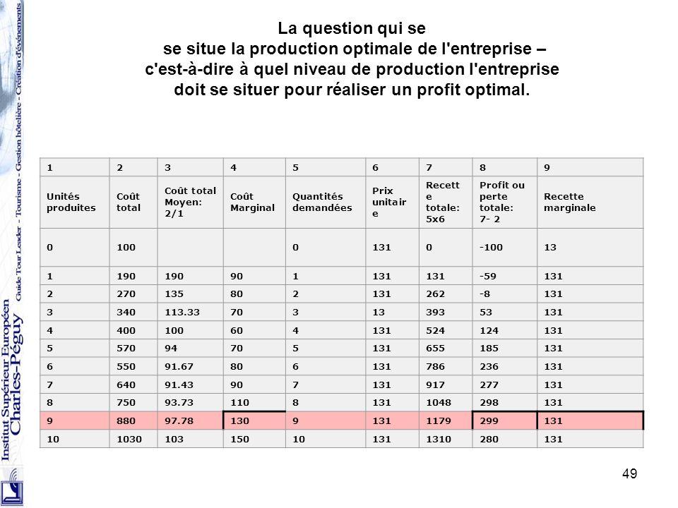 49 La question qui se se situe la production optimale de l'entreprise – c'est-à-dire à quel niveau de production l'entreprise doit se situer pour réal