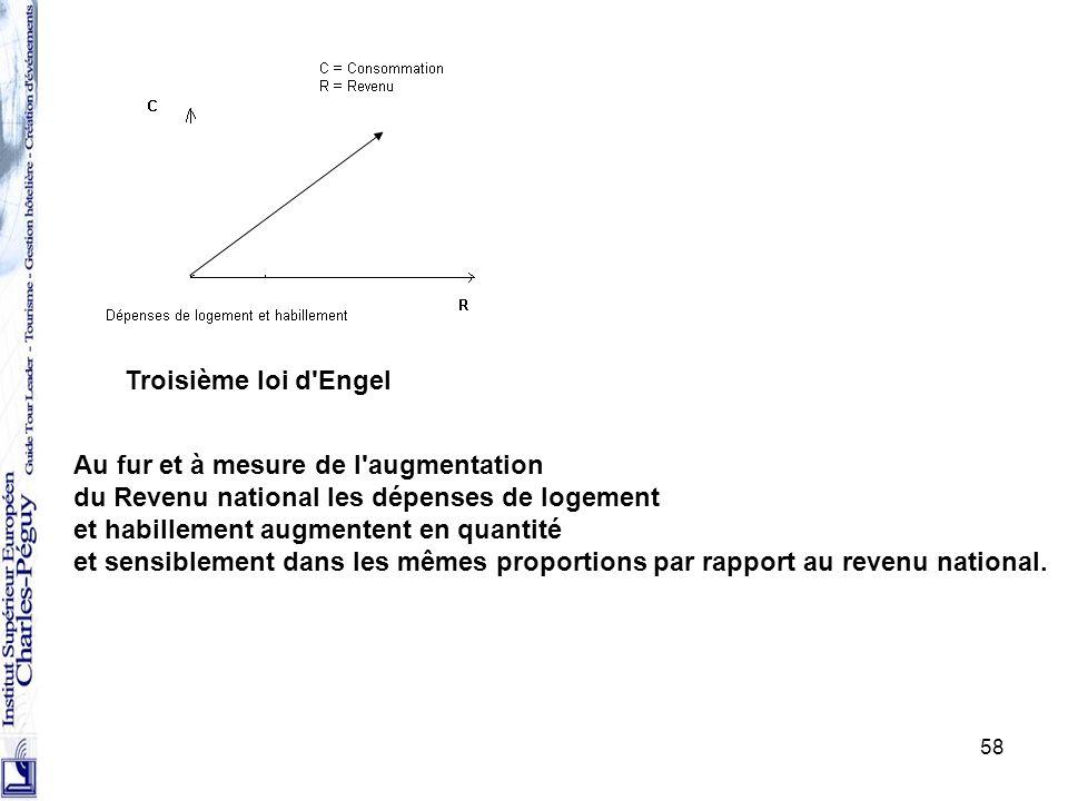 58 Troisième loi d'Engel Au fur et à mesure de l'augmentation du Revenu national les dépenses de logement et habillement augmentent en quantité et sen